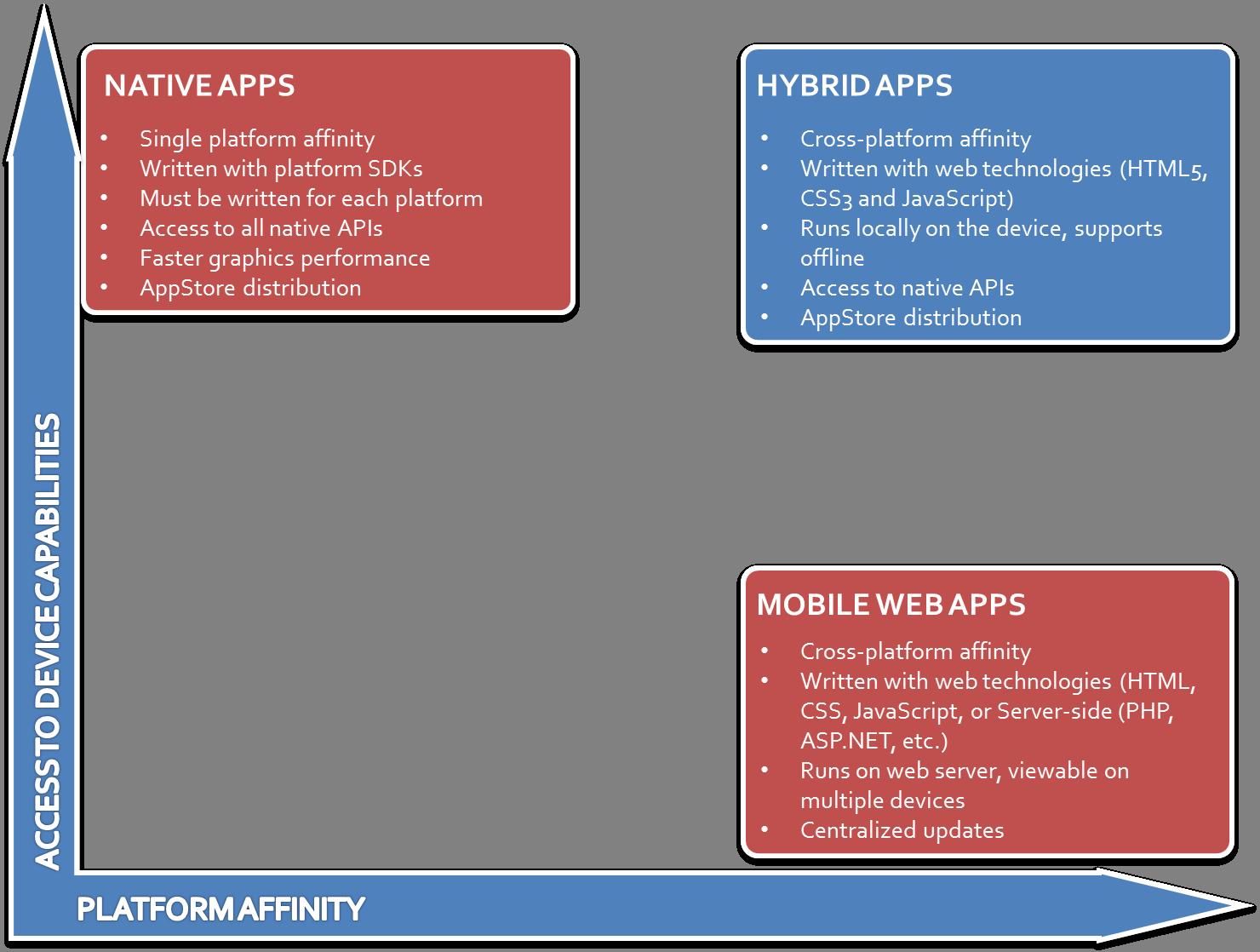 native vs haybrid app