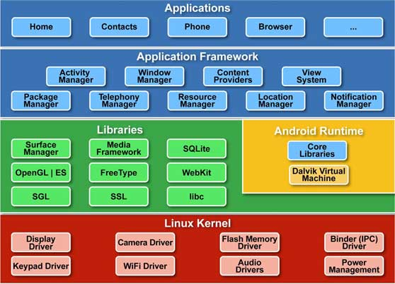Android Os Architecture Explained For Non Techies Web Geometrics
