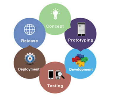 android app development cycle
