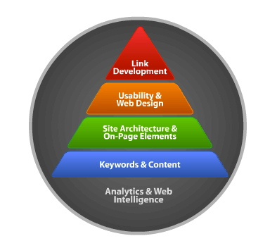 seo hierarchy need